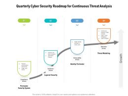 Quarterly Cyber Security Roadmap For Continuous Threat Analysis