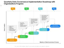 Quarterly Data Governance Implementation Roadmap With Organizations Progress
