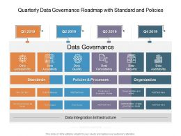 Quarterly Data Governance Roadmap With Standard And Policies