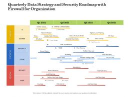 Quarterly Data Strategy And Security Roadmap With Firewall For Organization