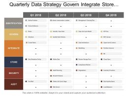 Quarterly Data Strategy Govern Integrate Store Security Swim Lane