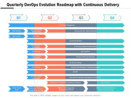 Quarterly Devops Evolution Roadmap With Continuous Delivery