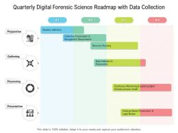 Quarterly Digital Forensic Science Roadmap With Data Collection