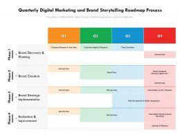 Quarterly Digital Marketing And Brand Storytelling Roadmap Process
