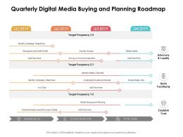 Quarterly Digital Media Buying And Planning Roadmap
