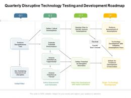 Quarterly Disruptive Technology Testing And Development Roadmap