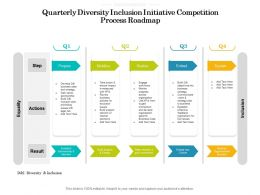 Quarterly Diversity Inclusion Initiative Competition Process Roadmap