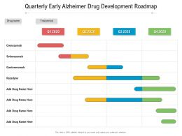 Quarterly Early Alzheimer Drug Development Roadmap