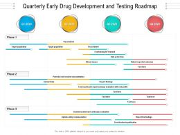 Quarterly Early Drug Development And Testing Roadmap