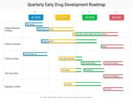 Quarterly Early Drug Development Roadmap