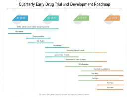 Quarterly Early Drug Trial And Development Roadmap
