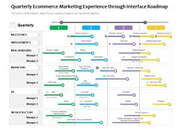 Quarterly Ecommerce Marketing Experience Through Interface Roadmap