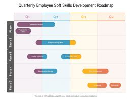 Quarterly Employee Soft Skills Development Roadmap