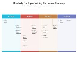 Quarterly Employee Training Curriculum Roadmap