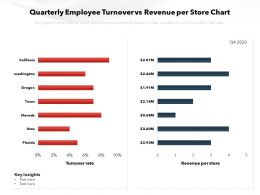 Quarterly Employee Turnover Vs Revenue Per Store Chart