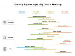 Quarterly Engineering Quality Control Roadmap