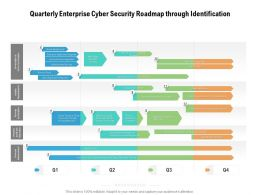 Quarterly Enterprise Cyber Security Roadmap Through Identification