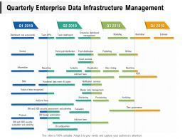 Quarterly Enterprise Data Infrastructure Management