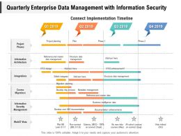 Quarterly Enterprise Data Management With Information Security