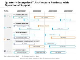 Quarterly Enterprise IT Architecture Roadmap With Operational Support