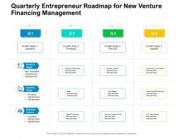 Quarterly Entrepreneur Roadmap For New Venture Financing Management