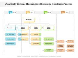Quarterly Ethical Hacking Methodology Roadmap Process