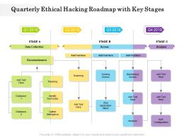 Quarterly Ethical Hacking Roadmap With Key Stages