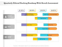 Quarterly Ethical Hacking Roadmap With Result Assessment