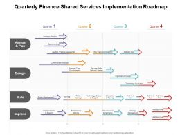 Quarterly Finance Shared Services Implementation Roadmap