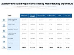 Quarterly Financial Budget Demonstrating Manufacturing Expenditure