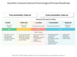 Quarterly Forensic Science Entomological Process Roadmap