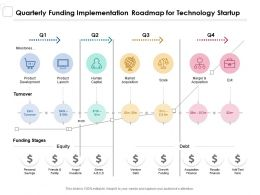 Quarterly Funding Implementation Roadmap For Technology Startup