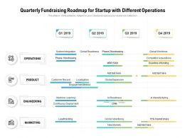 Quarterly Fundraising Roadmap For Startup With Different Operations