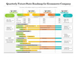 Quarterly Future State Roadmap For Ecommerce Company