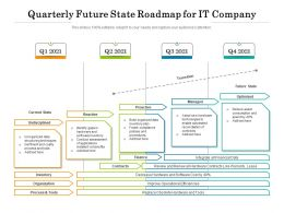 Quarterly Future State Roadmap For IT Company