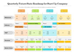 Quarterly Future State Roadmap For Start Up Company