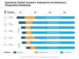 Quarterly Global Systems Enterprise Architecture Integration Roadmap