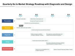 Quarterly Go To Market Strategy Roadmap With Diagnostic And Design
