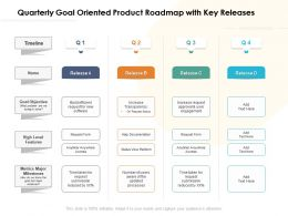 Quarterly Goal Oriented Product Roadmap With Key Releases