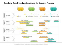 Quarterly Grant Funding Roadmap For Business Process