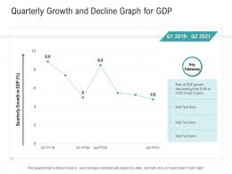 Quarterly Growth And Decline Graph For GDP