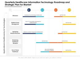 Quarterly Healthcare Information Technology Roadmap And Strategic Plan For Market