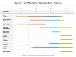 Quarterly Home Ownership Roadmap With Key Activities