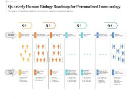 Quarterly Human Biology Roadmap For Personalized Immunology