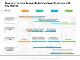 Quarterly Human Research Architectural Roadmap With Key Phases