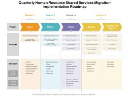 Quarterly Human Resource Shared Services Migration Implementation Roadmap