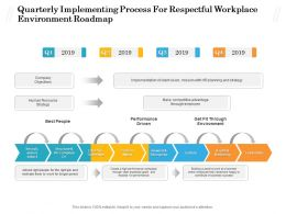 Quarterly Implementing Process For Respectful Workplace Environment Roadmap