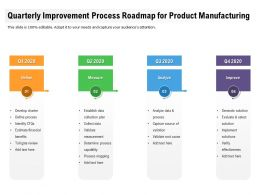 Quarterly Improvement Process Roadmap For Product Manufacturing