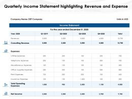 Quarterly Income Statement Highlighting Revenue And Expense