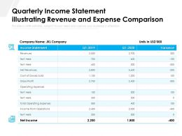 Quarterly Income Statement Illustrating Revenue And Expense Comparison